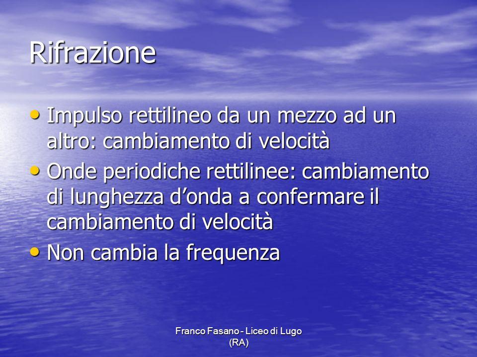 Franco Fasano - Liceo di Lugo (RA) Rifrazione Impulso rettilineo da un mezzo ad un altro: cambiamento di velocità Impulso rettilineo da un mezzo ad un