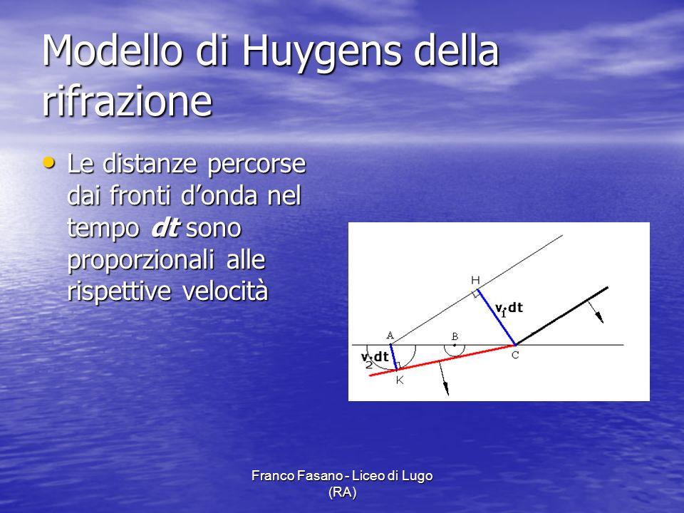 Franco Fasano - Liceo di Lugo (RA) Le distanze percorse dai fronti donda nel tempo dt sono proporzionali alle rispettive velocità Le distanze percorse