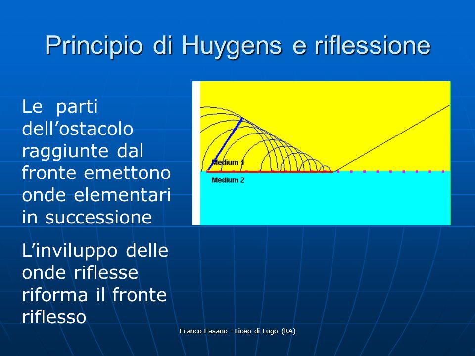 Franco Fasano - Liceo di Lugo (RA) Legge della riflessione AH=BK=ct AH=BK=ct I triangoli rettangoli ABK e ABH sono congruenti I triangoli rettangoli ABK e ABH sono congruenti Gli angoli KAB (riflessione) e ABH (incidenza) sono congruenti Gli angoli KAB (riflessione) e ABH (incidenza) sono congruenti