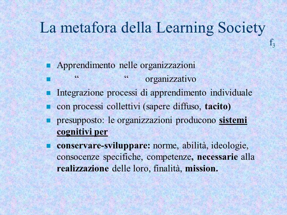 La metafora della Learning Society f 3 n Apprendimento nelle organizzazioni n organizzativo n Integrazione processi di apprendimento individuale n con