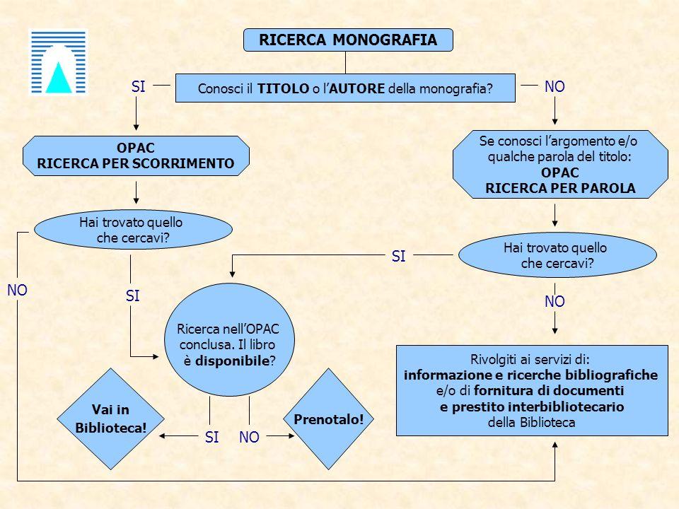 RICERCA MONOGRAFIA Conosci il TITOLO o lAUTORE della monografia.