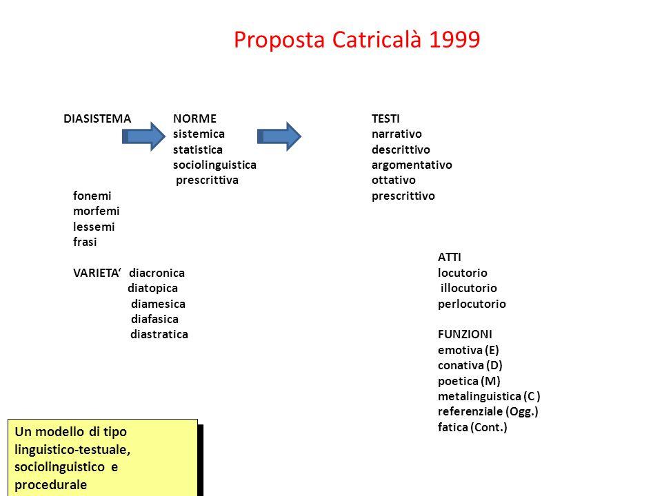 DIASISTEMANORMETESTI sistemicanarrativo statistica descrittivo sociolinguisticaargomentativo prescrittiva ottativo fonemi prescrittivo morfemi lessemi