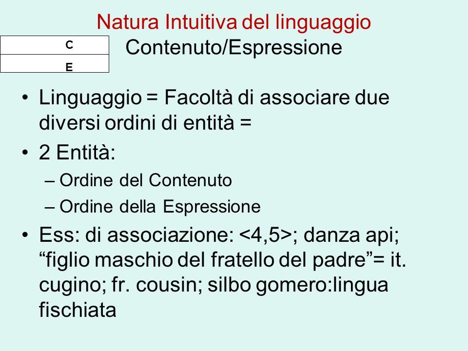 Natura Intuitiva del linguaggio Contenuto/Espressione Linguaggio = Facoltà di associare due diversi ordini di entità = 2 Entità: –Ordine del Contenuto