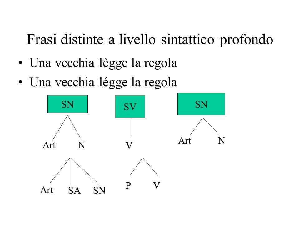 Frasi distinte a livello sintattico profondo Una vecchia lègge la regola Una vecchia légge la regola SN SV SN ArtN V N SASN PV