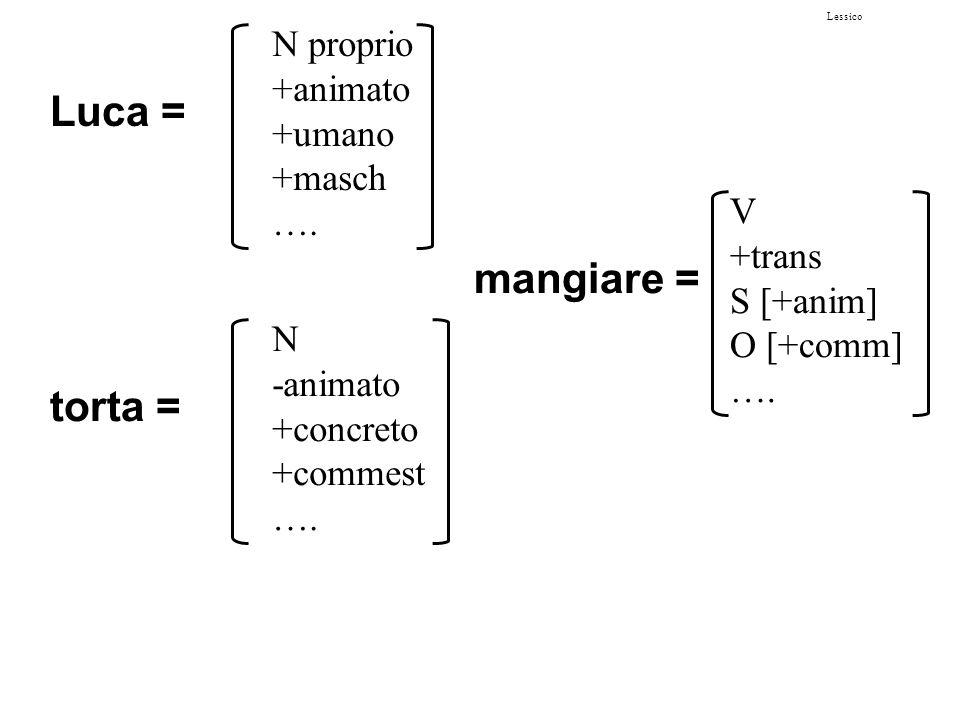 Lessico Luca = N proprio +animato +umano +masch ….