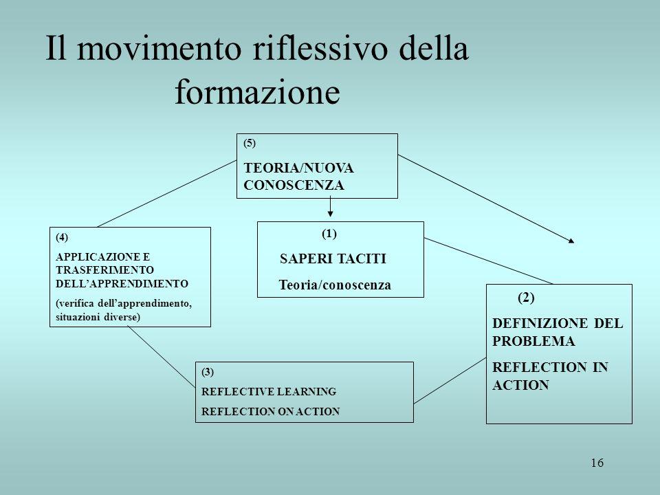 16 Il movimento riflessivo della formazione (1) SAPERI TACITI Teoria/conoscenza (2) DEFINIZIONE DEL PROBLEMA REFLECTION IN ACTION (3) REFLECTIVE LEARN