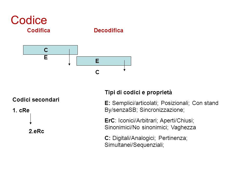 Codice Codifica Decodifica C E E C Codici secondari 1. cRe 2.eRc Tipi di codici e proprietà E: Semplici/articolati; Posizionali; Con stand By/senzaSB;