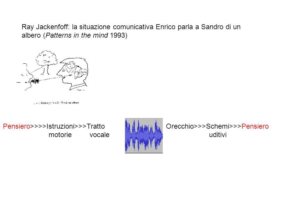 Ray Jackenfoff: la situazione comunicativa Enrico parla a Sandro di un albero (Patterns in the mind 1993) Pensiero>>>>Istruzioni>>>Tratto Orecchio>>>S
