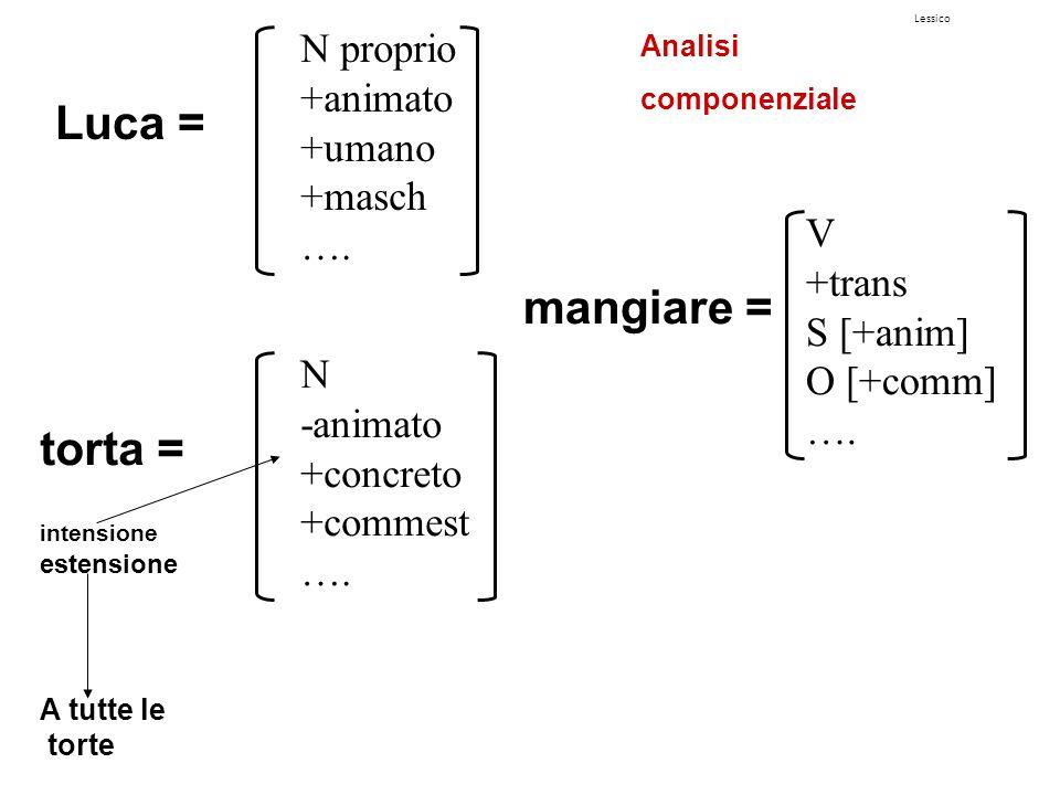 Lessico Luca = N proprio +animato +umano +masch …. torta = intensione estensione A tutte le torte N -animato +concreto +commest …. mangiare = V +trans