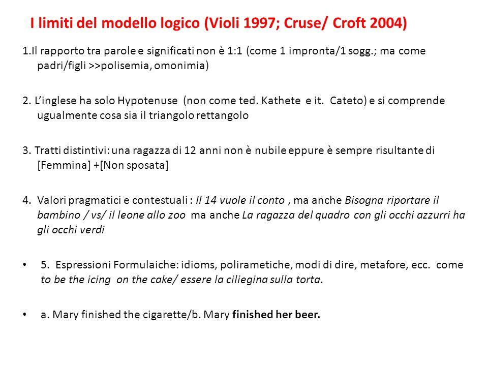 I limiti del modello logico (Violi 1997; Cruse/ Croft 2004) 1.Il rapporto tra parole e significati non è 1:1 (come 1 impronta/1 sogg.; ma come padri/f