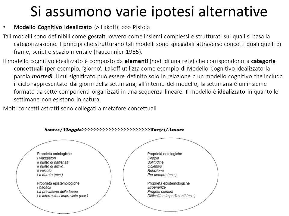 Si assumono varie ipotesi alternative Modello Cognitivo Idealizzato (> Lakoff): >>> Pistola Tali modelli sono definibili come gestalt, ovvero come ins