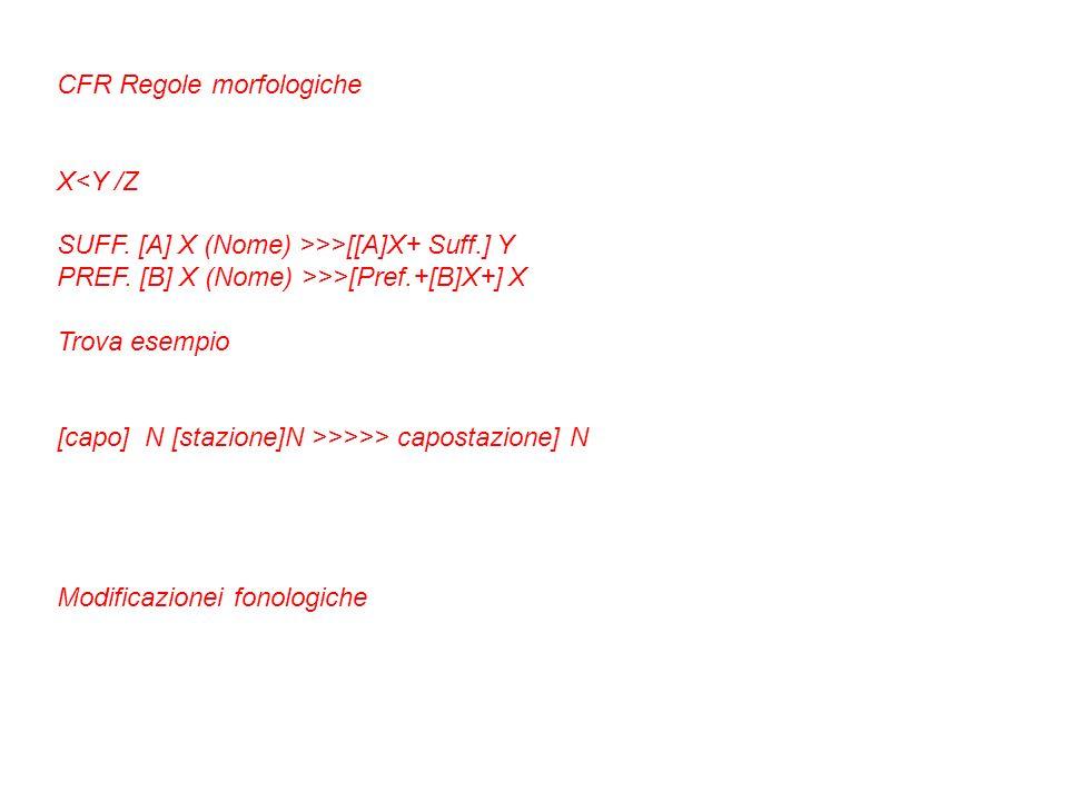 CFR Regole morfologiche X<Y /Z SUFF. [A] X (Nome) >>>[[A]X+ Suff.] Y PREF. [B] X (Nome) >>>[Pref.+[B]X+] X Trova esempio [capo] N [stazione]N >>>>> ca