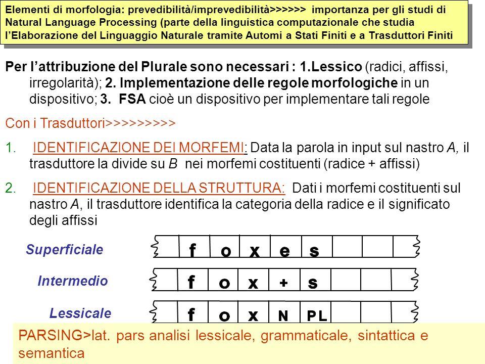 Lessicale Superficiale Intermedio Morfologia & FST Elementi di morfologia: prevedibilità/imprevedibilità>>>>>> importanza per gli studi di Natural Lan