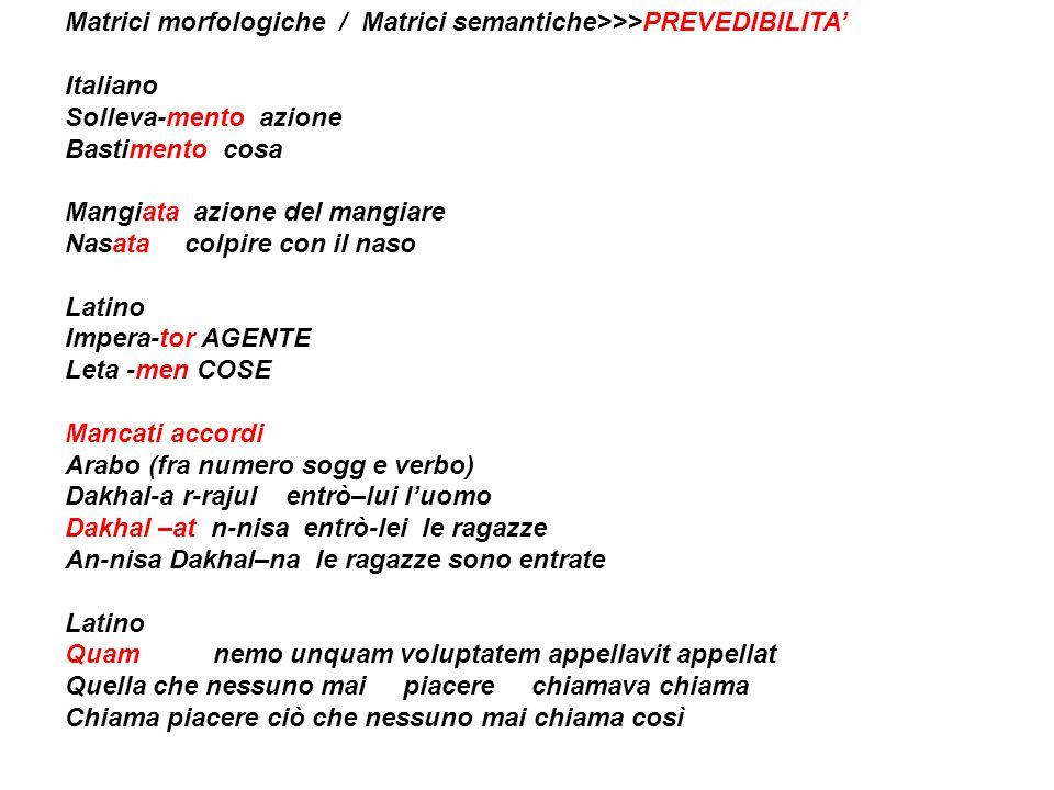 Matrici morfologiche / Matrici semantiche>>>PREVEDIBILITA Italiano Solleva-mento azione Bastimento cosa Mangiata azione del mangiare Nasata colpire co