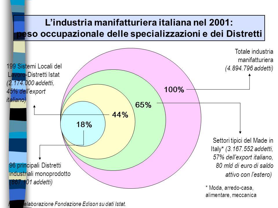 Lindustria manifatturiera italiana nel 2001: peso occupazionale delle specializzazioni e dei Distretti 100% 65% 44% 18% Totale industria manifatturiera (4.894.796 addetti) Settori tipici del Made in Italy* (3.167.552 addetti, 57% dellexport italiano, 80 mld di euro di saldo attivo con lestero) 199 Sistemi Locali del Lavoro-Distretti Istat (2.174.000 addetti, 45% dellexport italiano) 96 principali Distretti industriali monoprodotto (867.101 addetti) * Moda, arredo-casa, alimentare, meccanica Fonte: elaborazione Fondazione Edison su dati Istat.