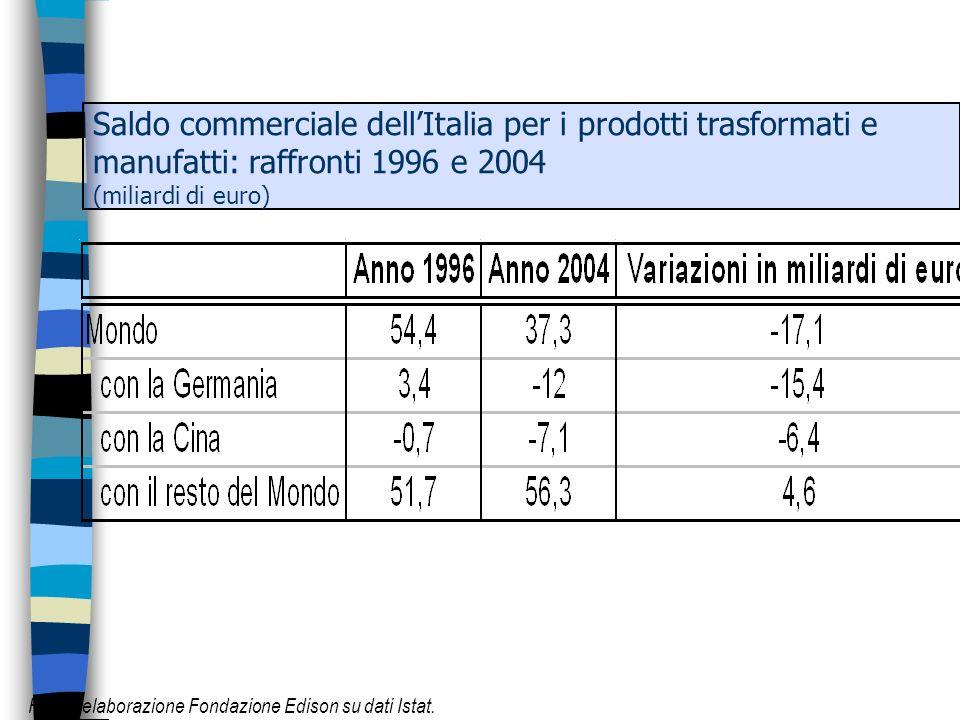 Saldo commerciale dellItalia per i prodotti trasformati e manufatti: raffronti 1996 e 2004 (miliardi di euro) Fonte: elaborazione Fondazione Edison su dati Istat.