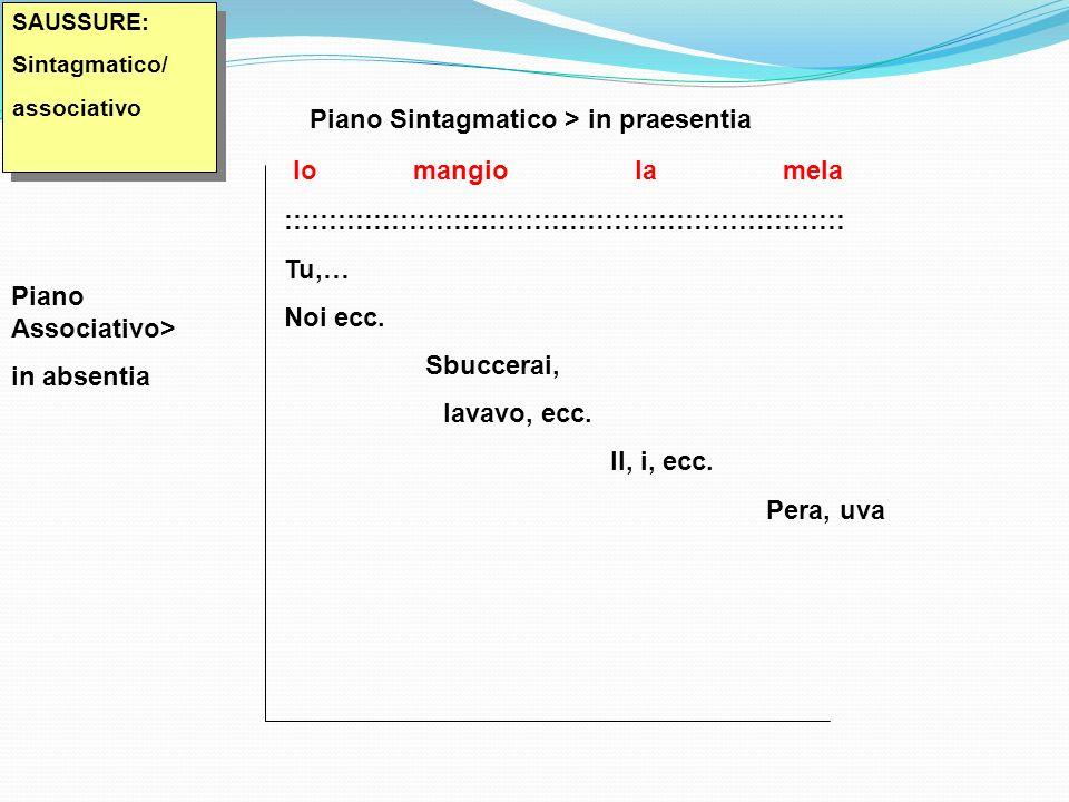 SAUSSURE: Sintagmatico/ associativo SAUSSURE: Sintagmatico/ associativo Piano Sintagmatico > in praesentia Io mangio la mela ::::::::::::::::::::::::::::::::::::::::::::::::::::::::::::::: Tu,… Noi ecc.