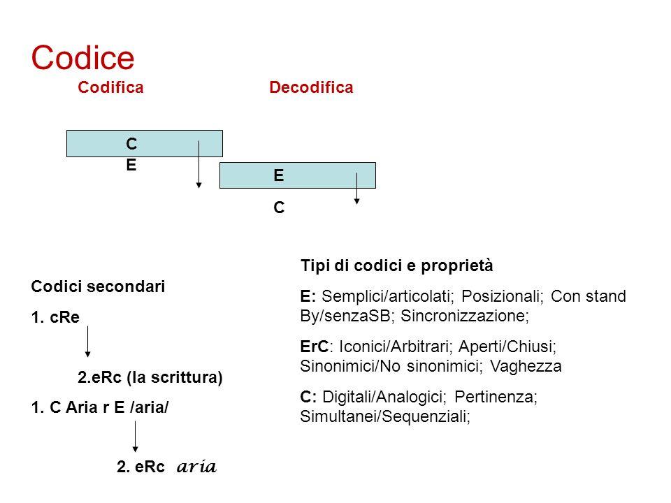 Codice Codifica Decodifica C E E C Codici secondari 1. cRe 2.eRc (la scrittura) 1. C Aria r E /aria/ 2. eRc aria Tipi di codici e proprietà E: Semplic
