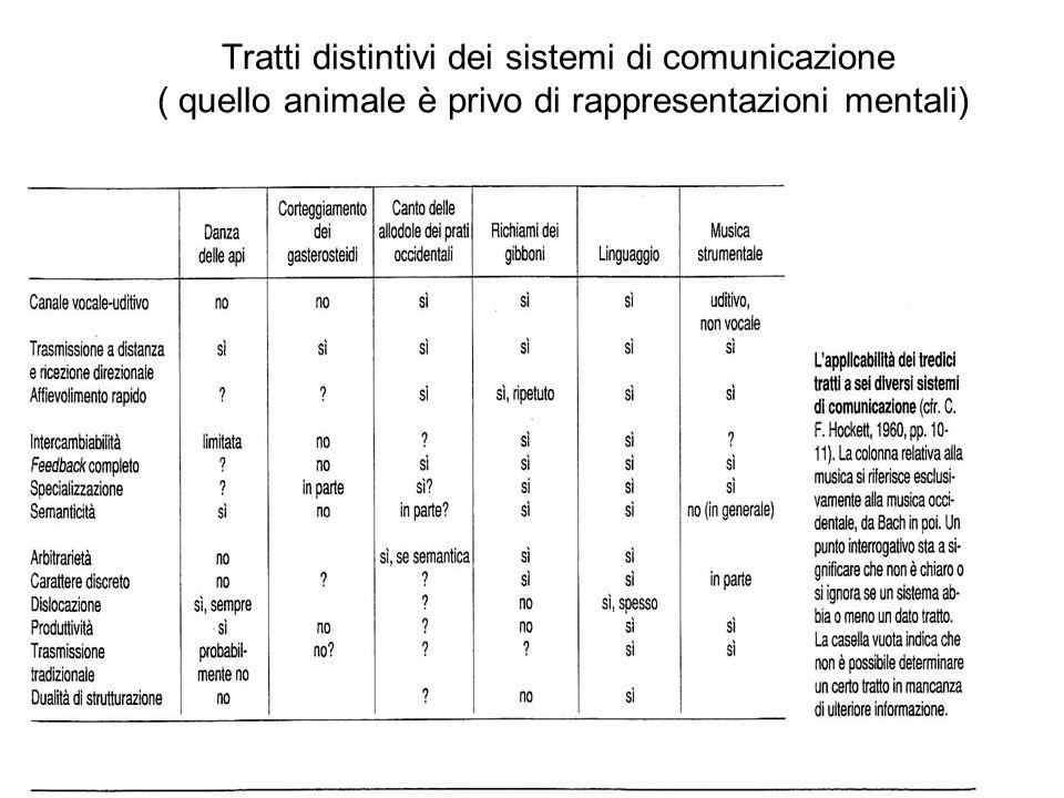 Tratti distintivi dei sistemi di comunicazione ( quello animale è privo di rappresentazioni mentali)