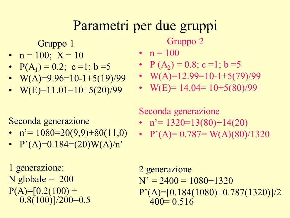 Il risultato è lestinzione dellaltruista Sia il determinismo genetico (il comportamento è determinato completamente dal gene A o E), che la riproduzione asessuata sono assunzioni semplificatrici, ma le semplificazioni sono tipiche dei modelli in generale Tuttavia, avendo a disposizione più di un gruppo, laltruismo può evolvere tra gruppi distinti, specialmente se gli individui non si incontrano in modo casuale