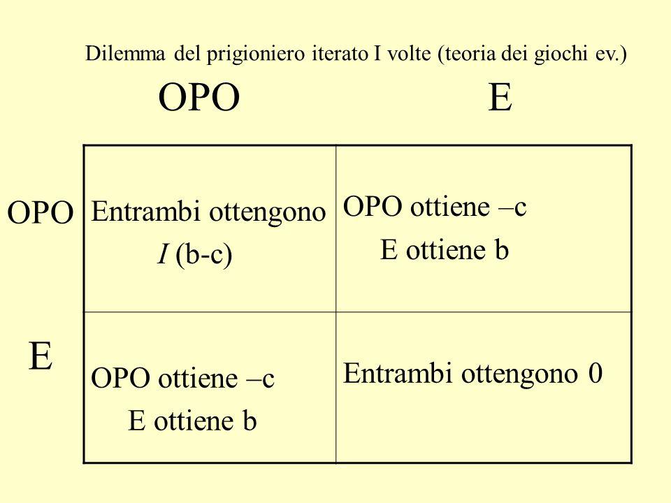 W(A 1 ) = P(A 2 /A 1 )(X-c+b)+P(E 2 /A 1 )(X-c) W(E 1 ) = P(A 2 /E 1 )(X+b)+P(E 2 /E 1 )(X) P(A/A)+P(E/A) = 1 = P(A/E)+P(E/E); P(E/A)=P(A/E) Dopo un po di algebra banale W(A) > W(E) P(A/A) – P(A/E) > c/b Se i gruppi si formano a caso, P(A/A) = P(A/E), c/b 0 Se P(A/A) = 1 e P(A/E) = 0, 1>c/b, ovvero laltruismo evolve se e solo se b>c.