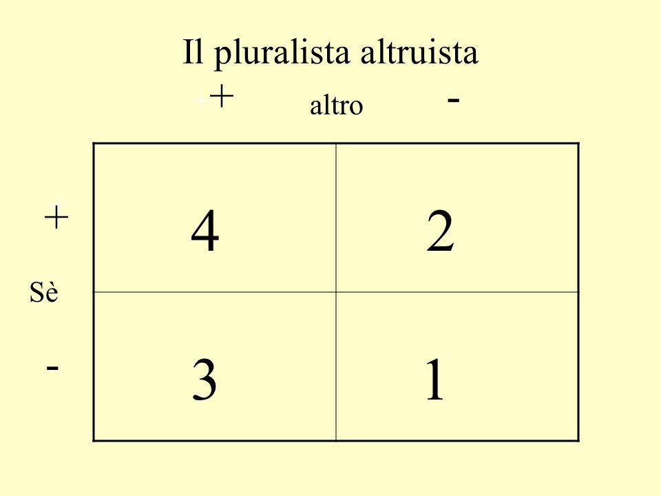 Il pluralista egoista 4 3 2 1 + + + - -