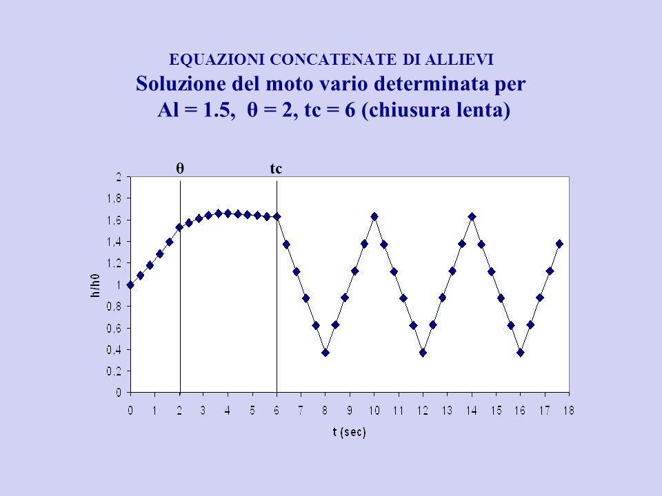 EQUAZIONI CONCATENATE DI ALLIEVI Soluzione del moto vario determinata per Al = 1.5, θ = 2, tc = 6 (chiusura lenta) θtc