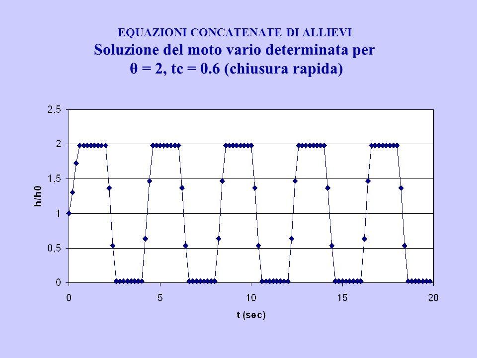 EQUAZIONI CONCATENATE DI ALLIEVI Soluzione del moto vario determinata per θ = 2, tc = 0.6 (chiusura rapida)