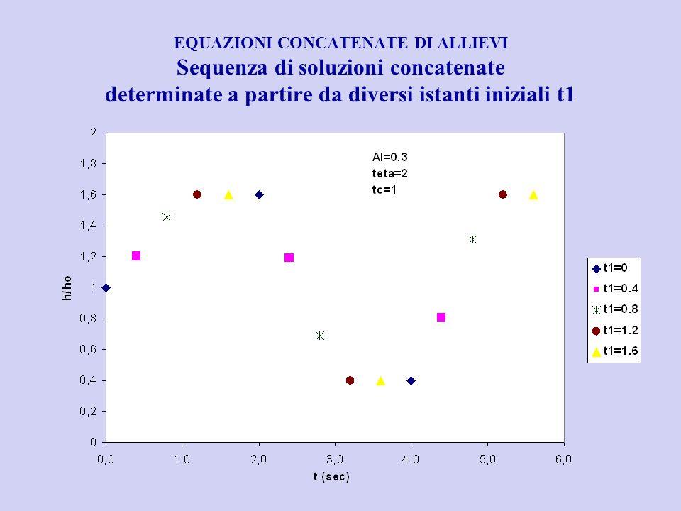 EQUAZIONI CONCATENATE DI ALLIEVI Sequenza di soluzioni concatenate determinate a partire da diversi istanti iniziali t1
