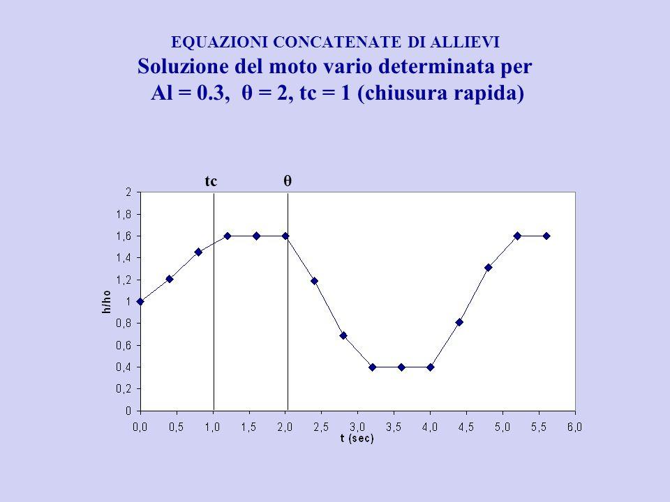 EQUAZIONI CONCATENATE DI ALLIEVI Soluzione del moto vario determinata per Al = 0.3, θ = 2, tc = 1 (chiusura rapida) tcθ