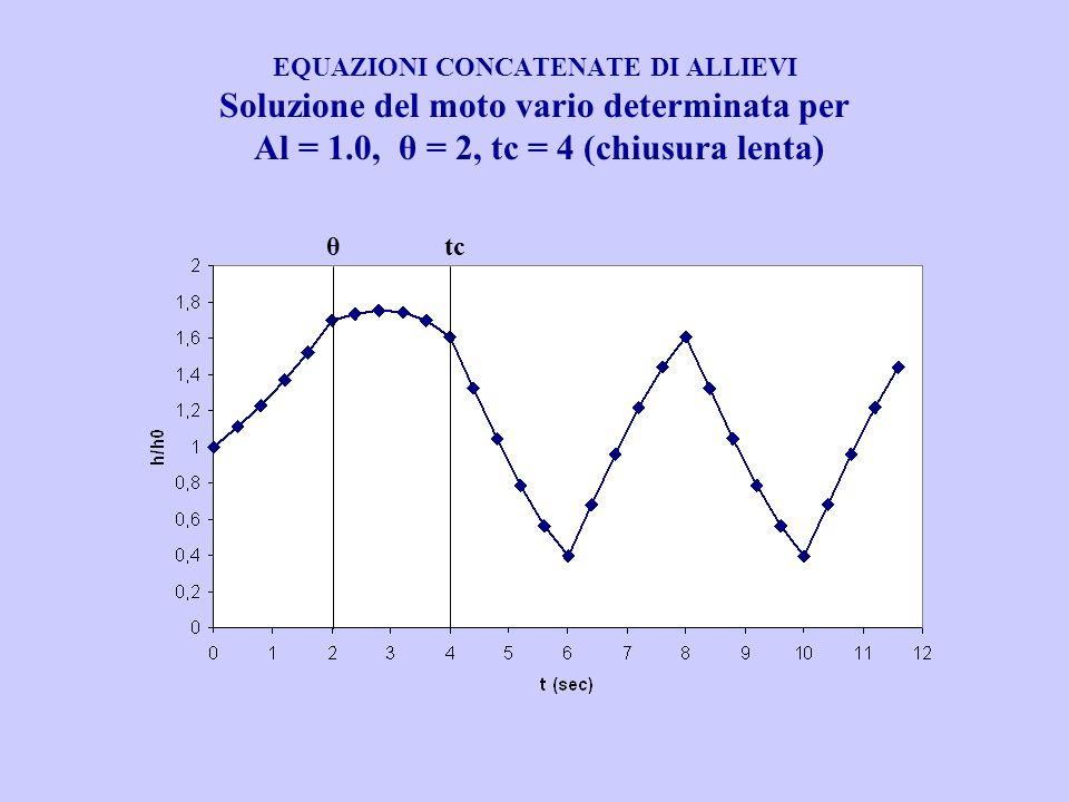 EQUAZIONI CONCATENATE DI ALLIEVI Soluzione del moto vario determinata per Al = 1.0, θ = 2, tc = 4 (chiusura lenta) tcθ