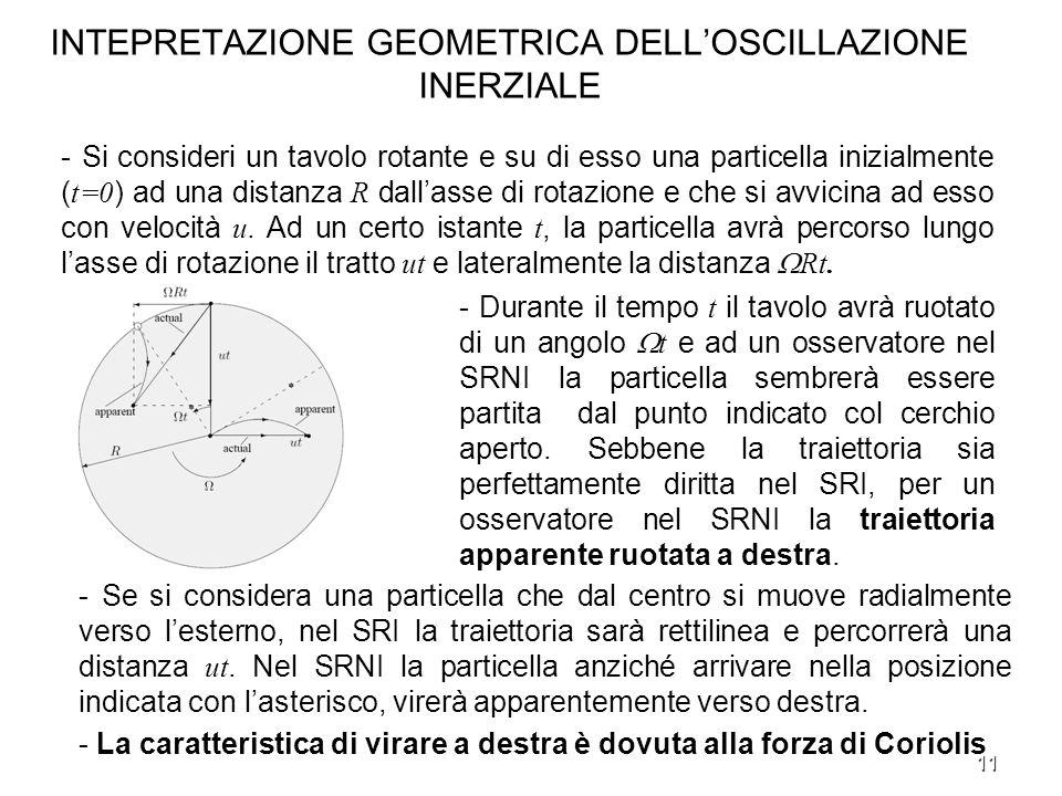 11 INTEPRETAZIONE GEOMETRICA DELLOSCILLAZIONE INERZIALE - Si consideri un tavolo rotante e su di esso una particella inizialmente ( t=0 ) ad una dista