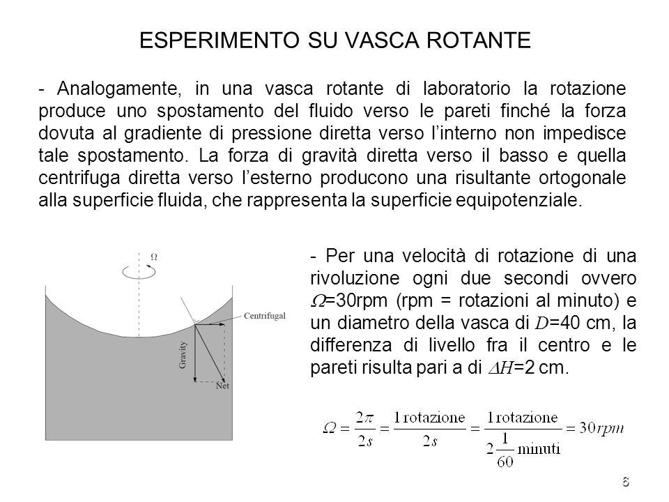 6 ESPERIMENTO SU VASCA ROTANTE - Analogamente, in una vasca rotante di laboratorio la rotazione produce uno spostamento del fluido verso le pareti fin