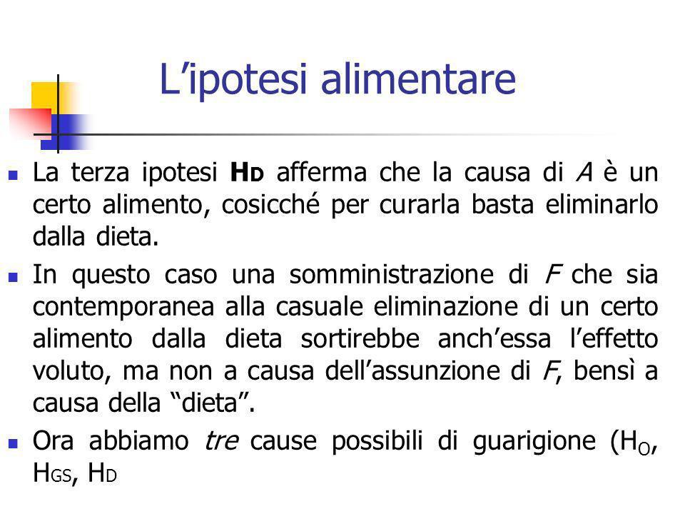 Lipotesi alimentare La terza ipotesi H D afferma che la causa di A è un certo alimento, cosicché per curarla basta eliminarlo dalla dieta.