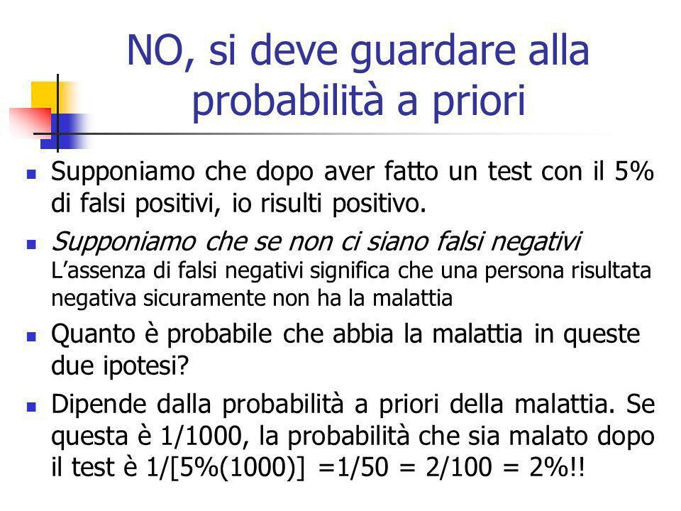 NO, si deve guardare alla probabilità a priori Supponiamo che dopo aver fatto un test con il 5% di falsi positivi, io risulti positivo.