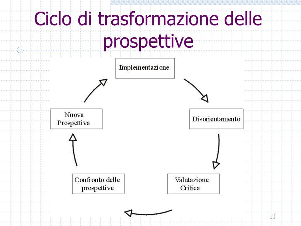 11 Ciclo di trasformazione delle prospettive