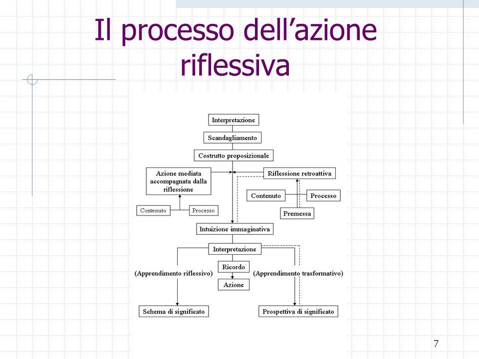 7 Il processo dellazione riflessiva