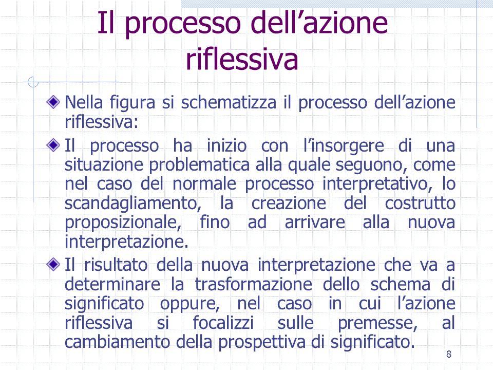 9 Il processo dellazione riflessiva Lazione meditata accompagnata dalla riflessione può implicare una riflessione sul contenuto, sul processo, o su entrambi; la riflessione retroattiva invece può portare anche ad una riflessione sulle premesse.