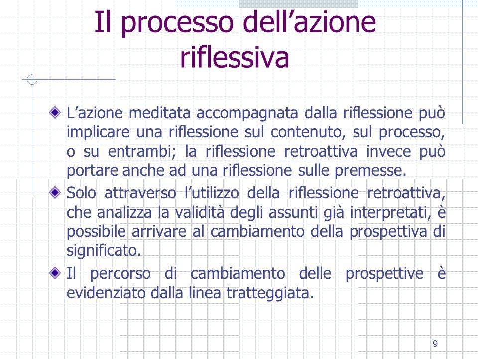 9 Il processo dellazione riflessiva Lazione meditata accompagnata dalla riflessione può implicare una riflessione sul contenuto, sul processo, o su en