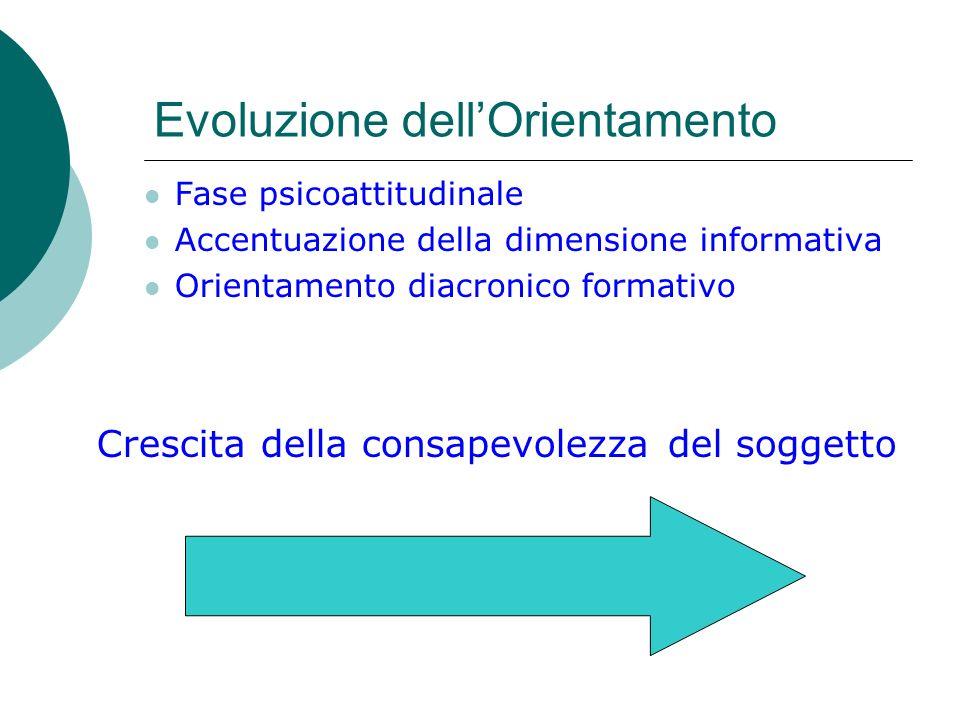 Evoluzione dellOrientamento Fase psicoattitudinale Accentuazione della dimensione informativa Orientamento diacronico formativo Crescita della consape