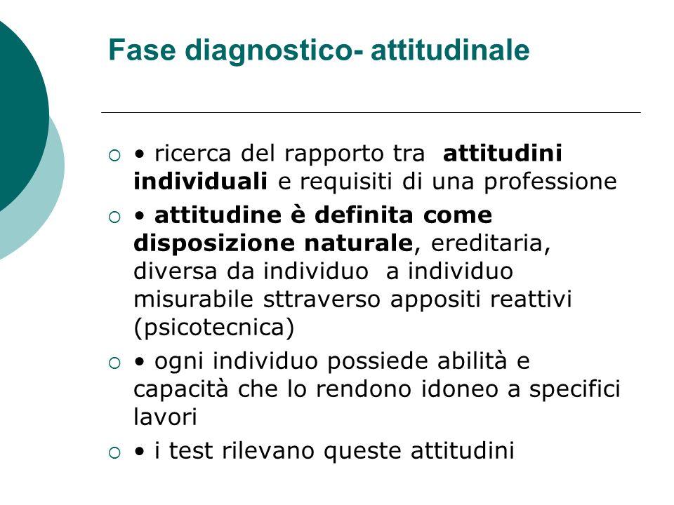 Fase diagnostico- attitudinale ricerca del rapporto tra attitudini individuali e requisiti di una professione attitudine è definita come disposizione