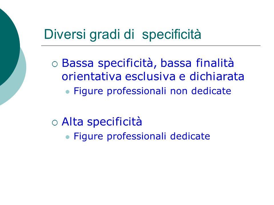 Diversi gradi di specificità Bassa specificità, bassa finalità orientativa esclusiva e dichiarata Figure professionali non dedicate Alta specificità F