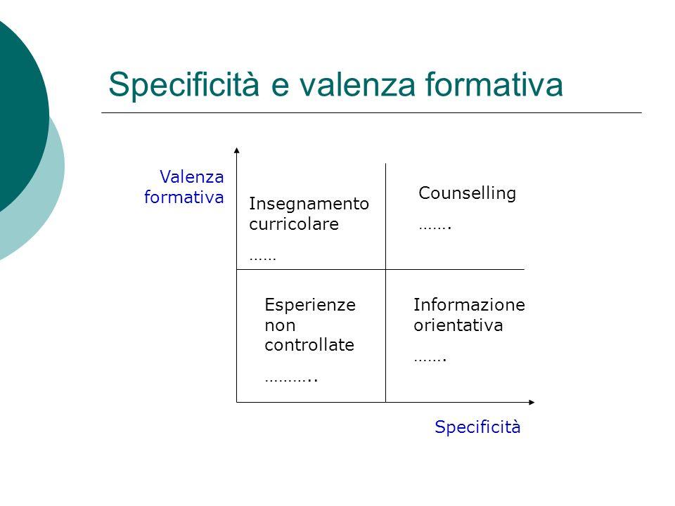 Specificità e valenza formativa Specificità Valenza formativa Esperienze non controllate ……….. Insegnamento curricolare …… Informazione orientativa ……