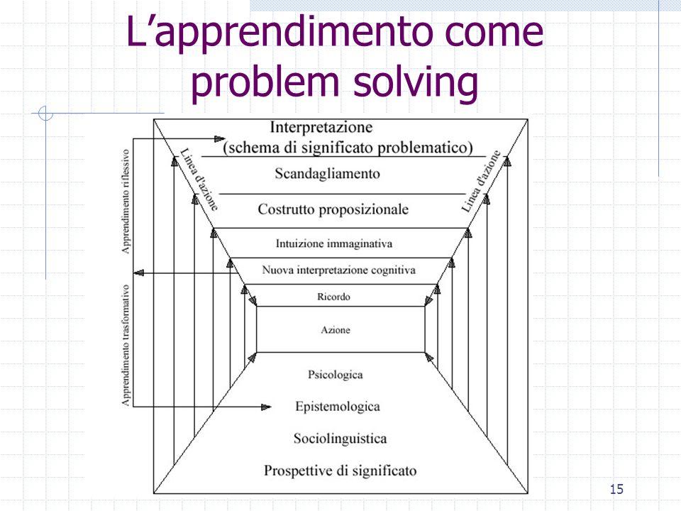 15 Lapprendimento come problem solving