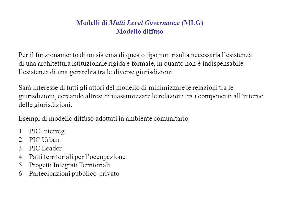 Modelli di Multi Level Governance (MLG) Modello diffuso Esempi di modello diffuso adottati in ambiente comunitario 1.PIC Interreg 2.PIC Urban 3.PIC Le