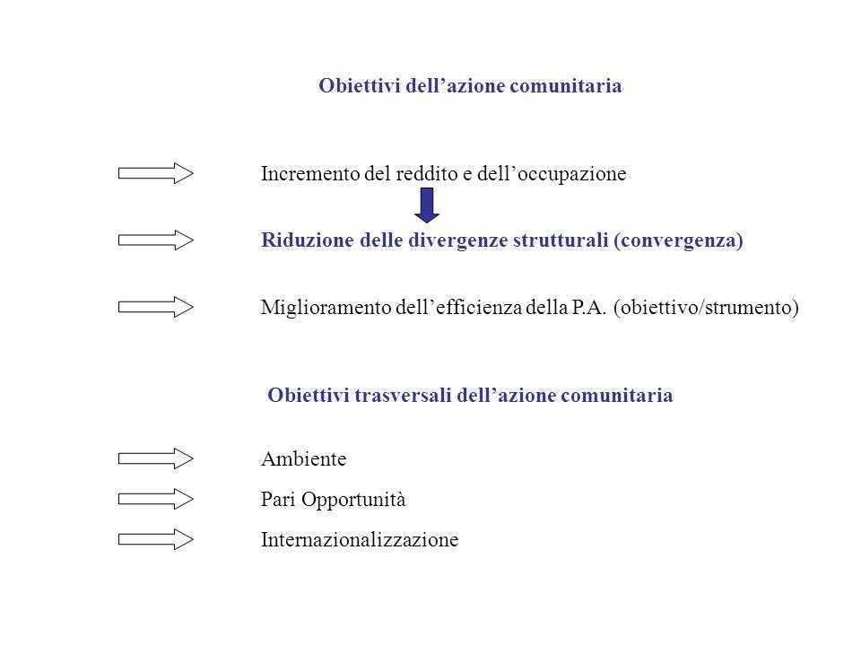 Obiettivi dellazione comunitaria Incremento del reddito e delloccupazione Riduzione delle divergenze strutturali (convergenza) Miglioramento delleffic