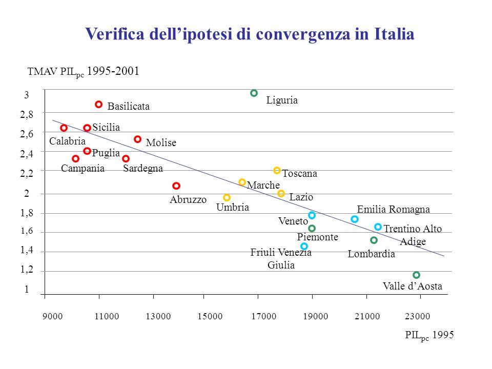 TMAV PIL pc 1995-2001 PIL pc 1995 9000 11000 13000 15000 17000 19000 21000 23000 3 2,8 2,6 2,4 2,2 2 1,8 1,6 1,4 1,2 1 Umbria Lazio Marche Toscana Fri