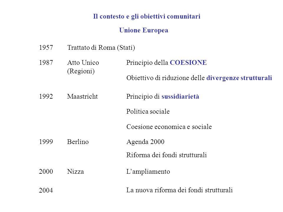 Unione Europea 1957Trattato di Roma (Stati) 1987Atto Unico (Regioni) Principio della COESIONE Obiettivo di riduzione delle divergenze strutturali 1992