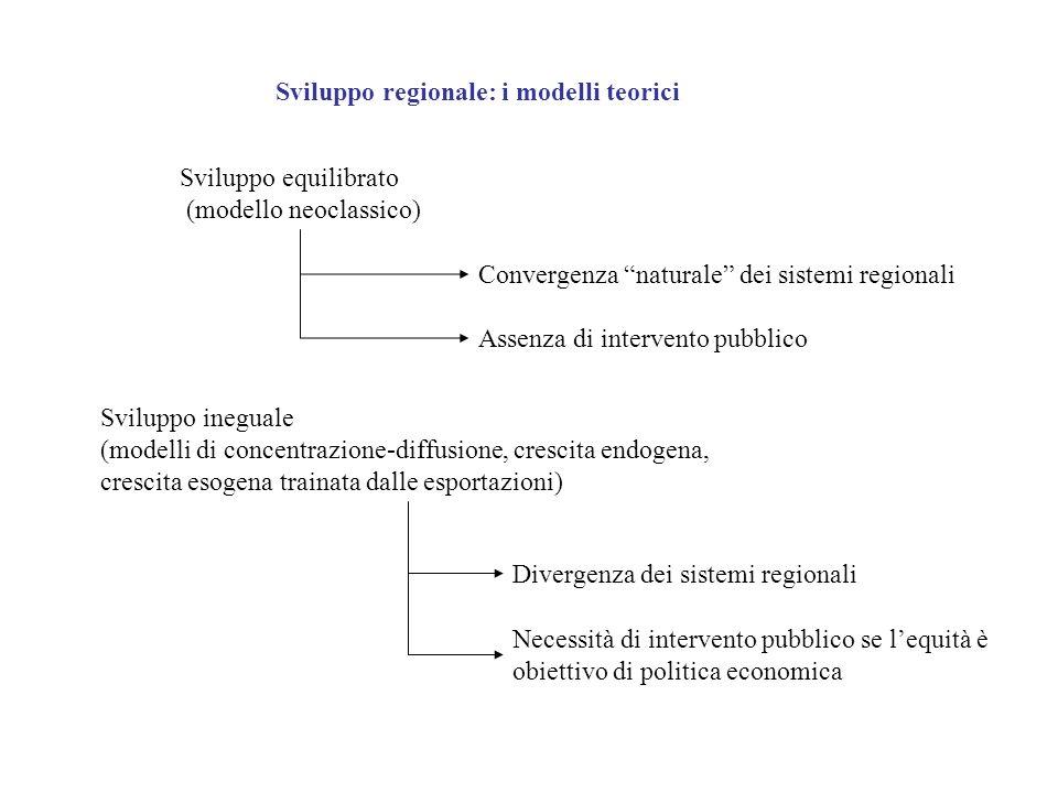 Sviluppo regionale: i modelli teorici Sviluppo equilibrato (modello neoclassico) Sviluppo ineguale (modelli di concentrazione-diffusione, crescita end