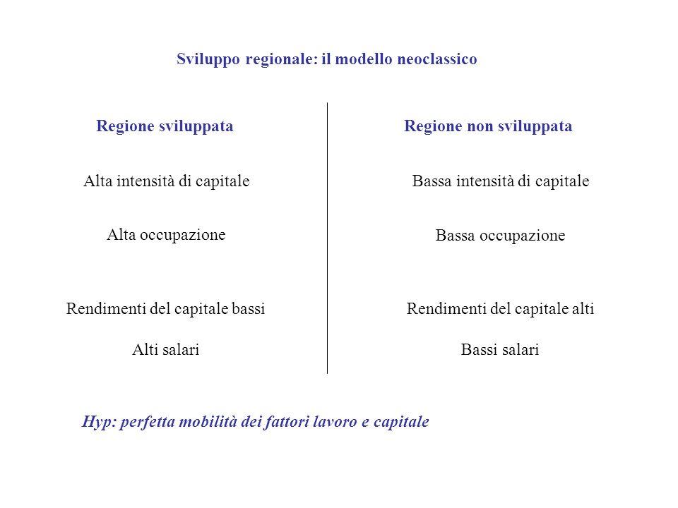 Sviluppo regionale: il modello neoclassico Alta intensità di capitale Alta occupazione Bassa intensità di capitale Bassa occupazione Rendimenti del ca